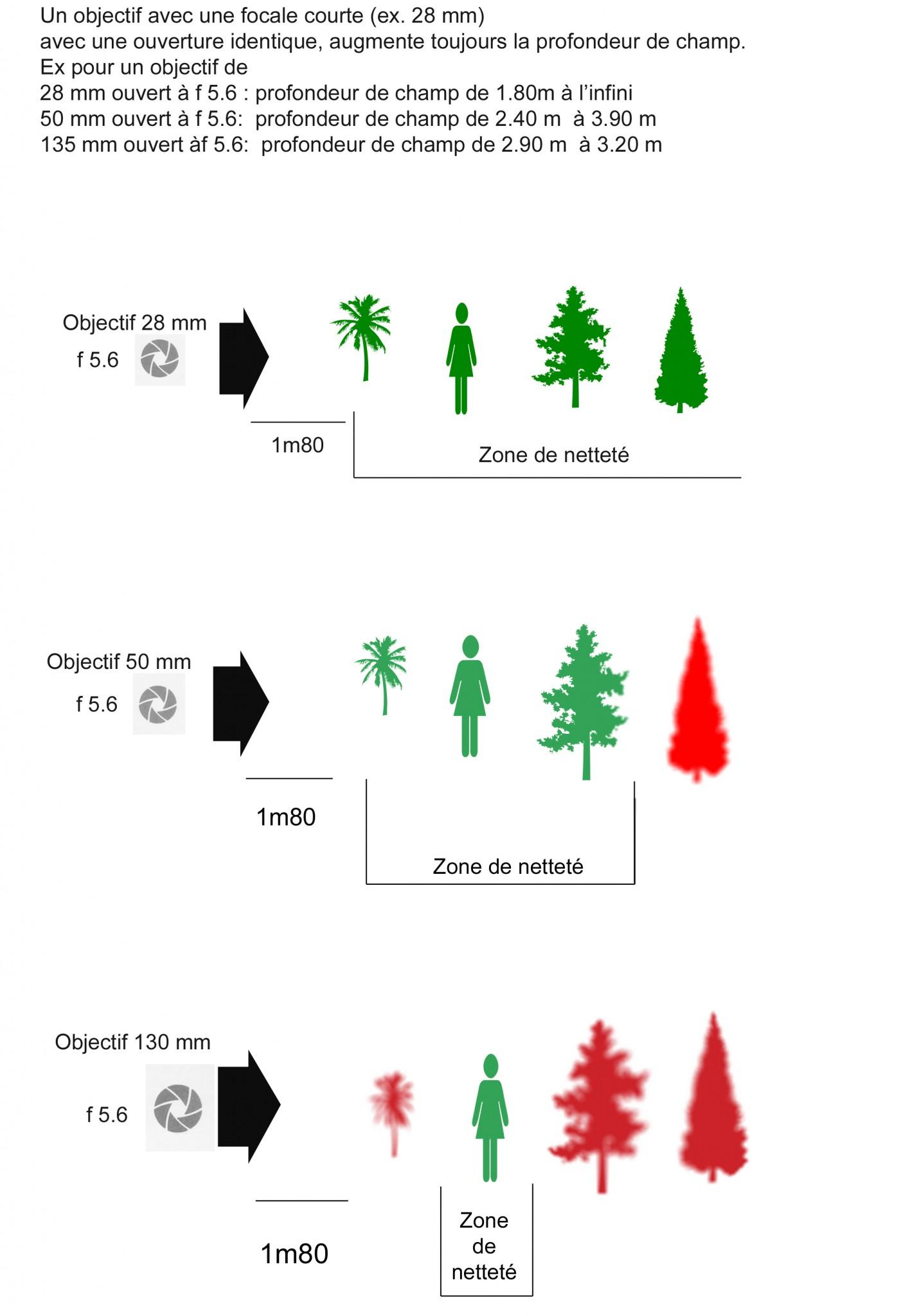 Objectif et profondeur de champ JPEG
