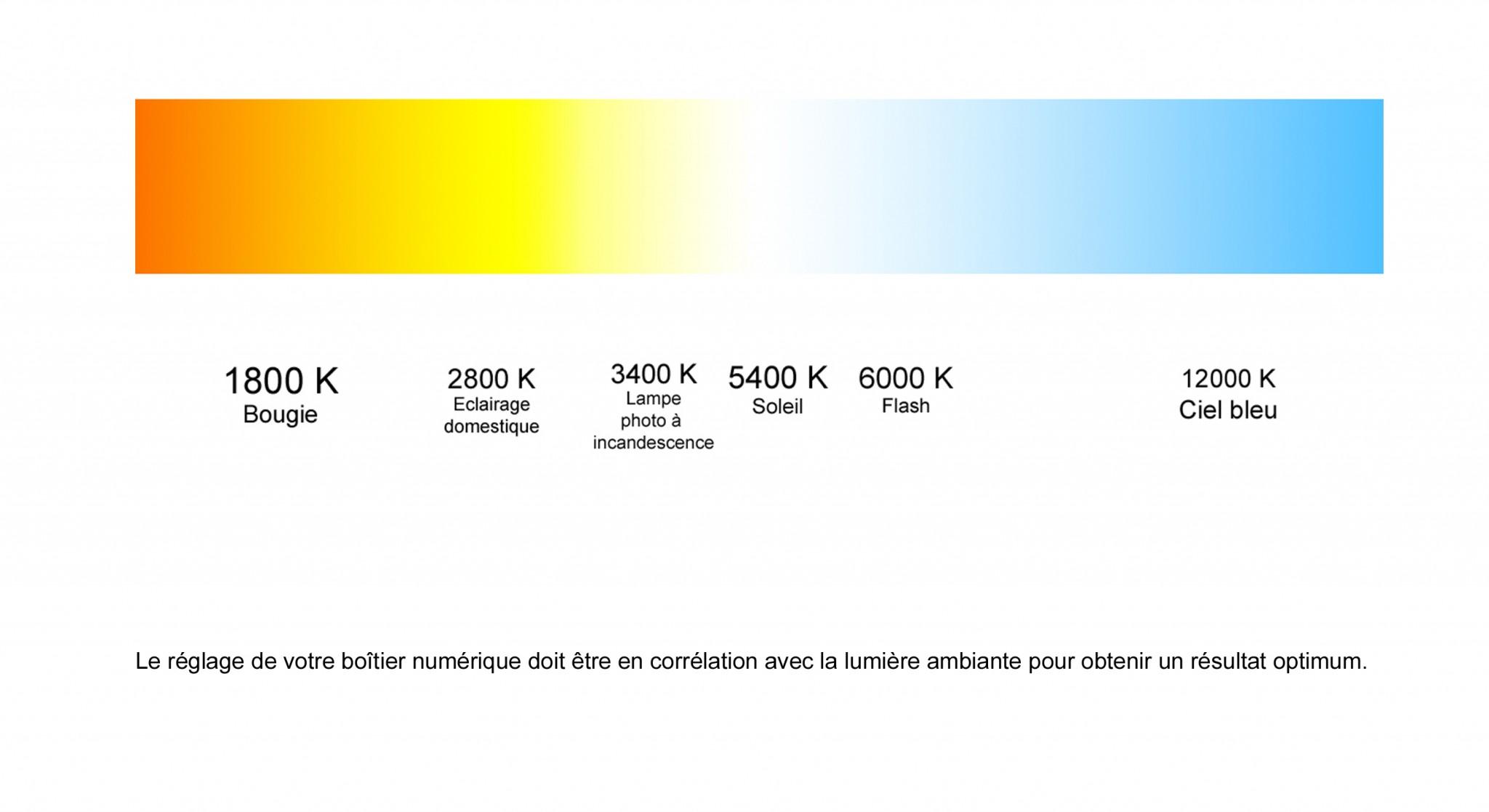 Températures de couleurs